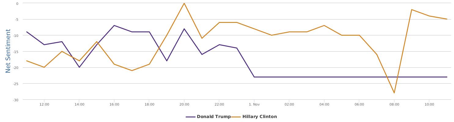 timeline-comparison-52